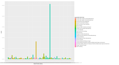 Bar chart of the facilities with the largest toxic release events, color fill by industy
