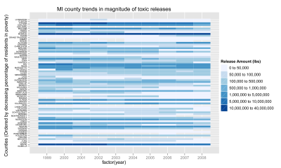 heatmap of toxic release magnitude on a list of MI counties ranked by poverty rate