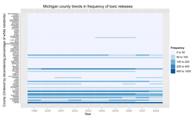 heatmap of toxic release frequency on a list of MI counties ranked by racial makeup