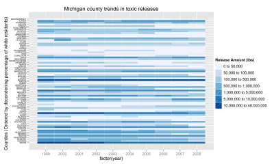 heatmap of toxic release magnitude on a list of MI counties ranked by percentage of minority population